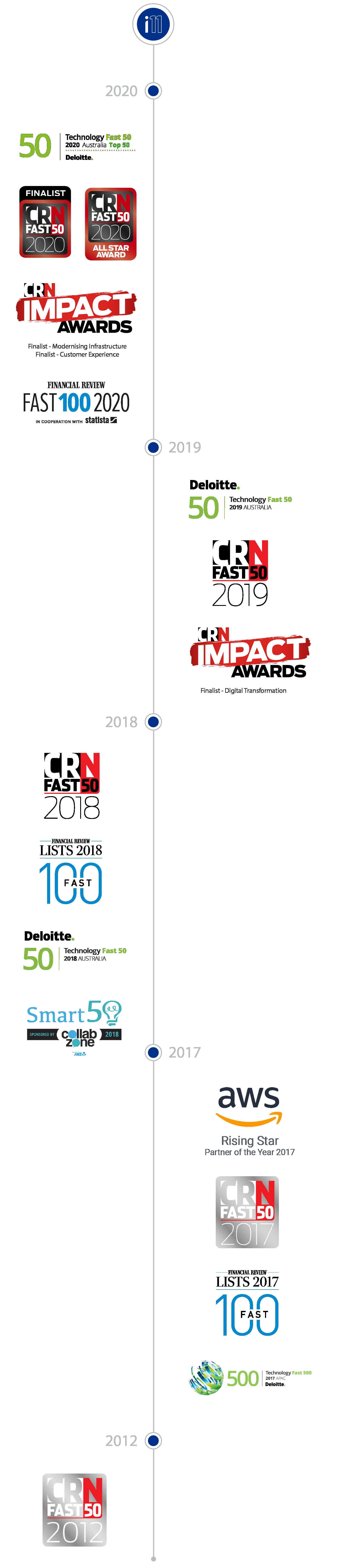 idea11-award-timeline2020-4@2x