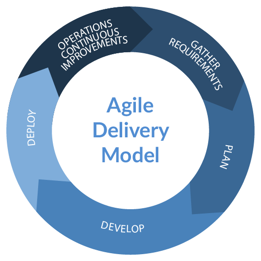 idea11-devops-agile-model